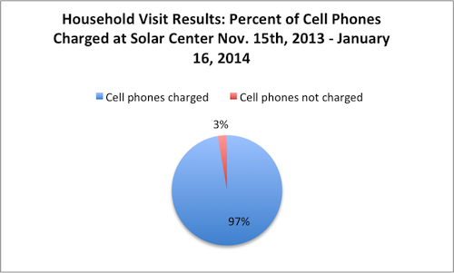 Cell Phone use Jan 16, 2014