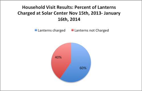 Lantern use Jan 16, 2014