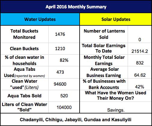April Monitoring Summary