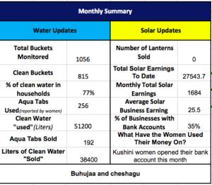 July Monitoring Summary